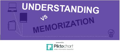 Common Core's Focus on Understanding VS Memorization