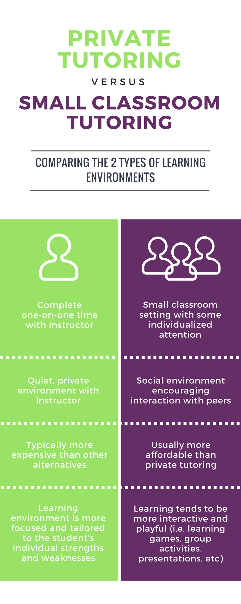 Private Tutoring vs. Small Class Tutoring infographic : Which is better?