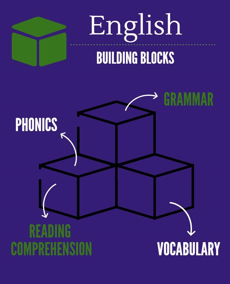 english skills infographic Foundational English skills that all kids should know building blocks of English