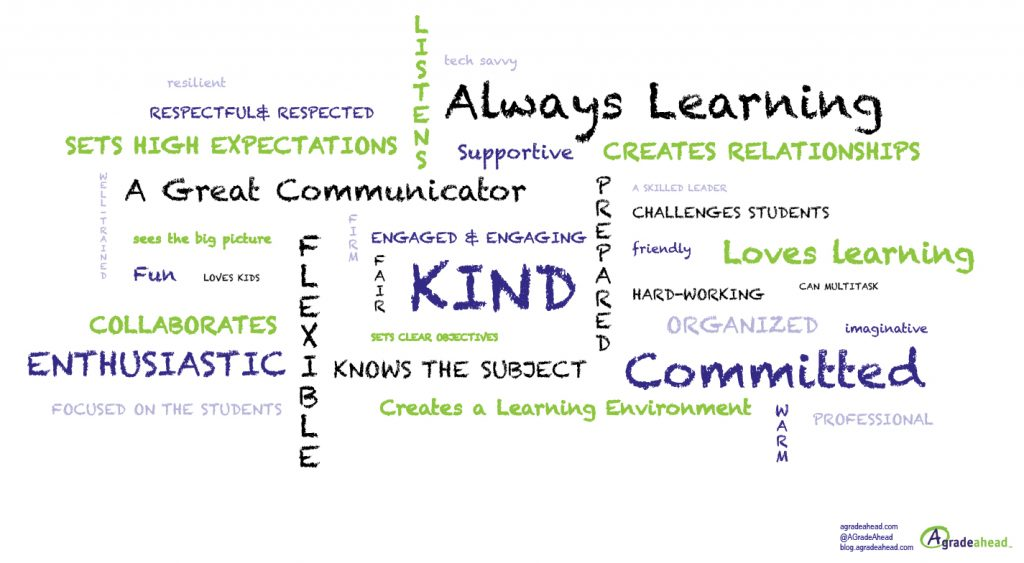 5 Characteristics of a Good Teacher word cloud